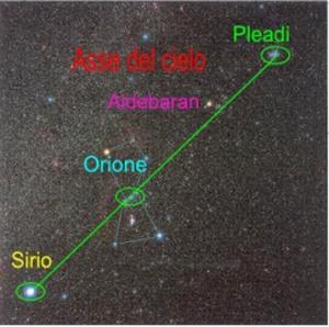 Asse Sirio Orione Aldebaran Pleiadi